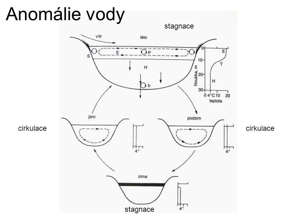 Anomálie vody cirkulace stagnace
