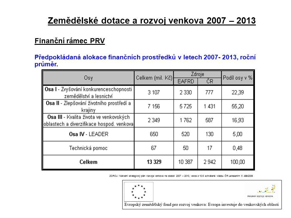Zemědělské dotace a rozvoj venkova 2007 – 2013 Finanční rámec PRV Předpokládaná alokace finančních prostředků v letech 2007- 2013, roční průměr.
