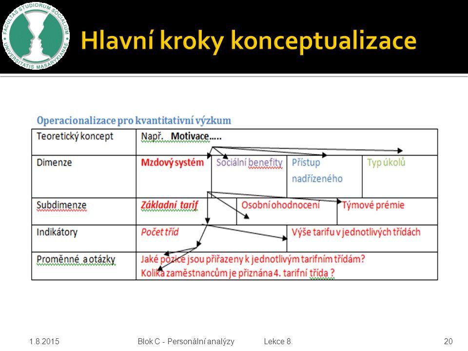 1.8.2015 Blok C - Personální analýzy Lekce 8. 20