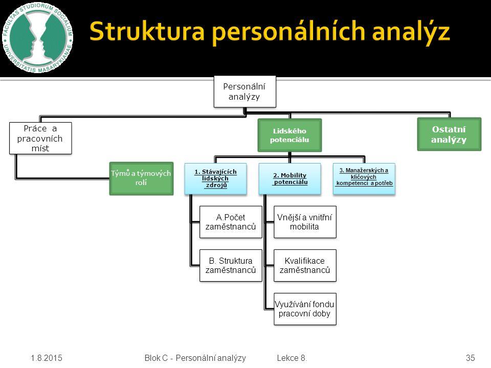 1.8.201535 Personální analýzy Práce a pracovních míst Týmů a týmových rolí Lidského potenciálu 1. Stávajících lidských zdrojů A.Počet zaměstnanců B. S