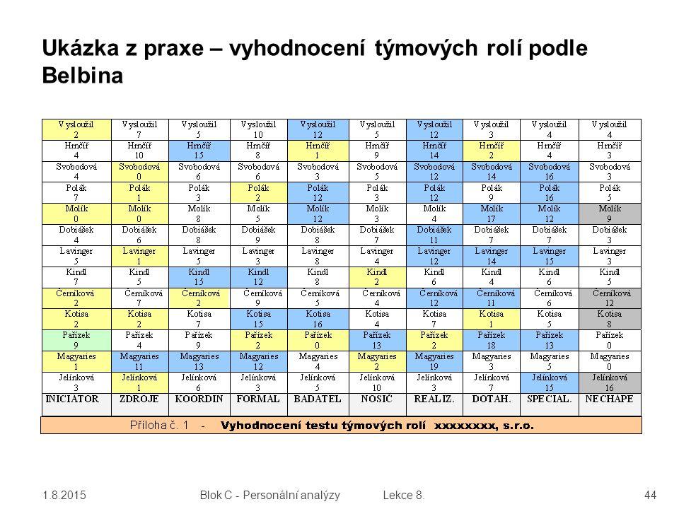 Ukázka z praxe – vyhodnocení týmových rolí podle Belbina 1.8.201544 Blok C - Personální analýzy Lekce 8.