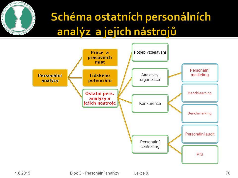 Personálníanalýzy Práce a pracovních míst Lidského potenciálu Ostatní pers. analýzy a jejich nástroje Potřeb vzdělávání Atraktivity organizace Personá