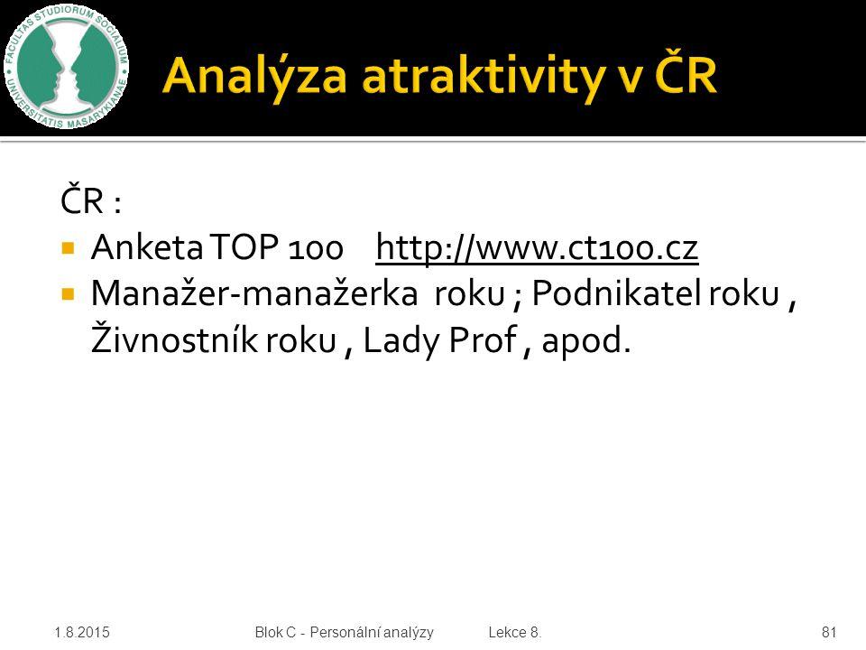 ČR :  Anketa TOP 100 http://www.ct100.cz  Manažer-manažerka roku ; Podnikatel roku, Živnostník roku, Lady Prof, apod. 1.8.2015 Blok C - Personální a