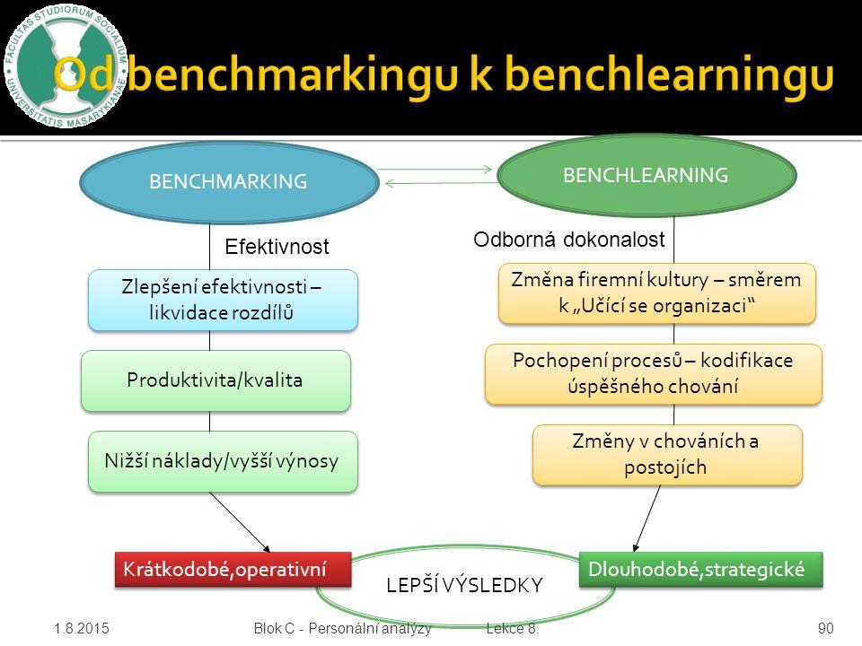 1.8.201590 BENCHMARKING BENCHLEARNING Efektivnost Odborná dokonalost Zlepšení efektivnosti – likvidace rozdílů Produktivita/kvalita Nižší náklady/vyšš
