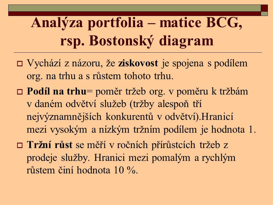 Analýza portfolia – matice BCG, rsp. Bostonský diagram  Vychází z názoru, že ziskovost je spojena s podílem org. na trhu a s růstem tohoto trhu.  Po