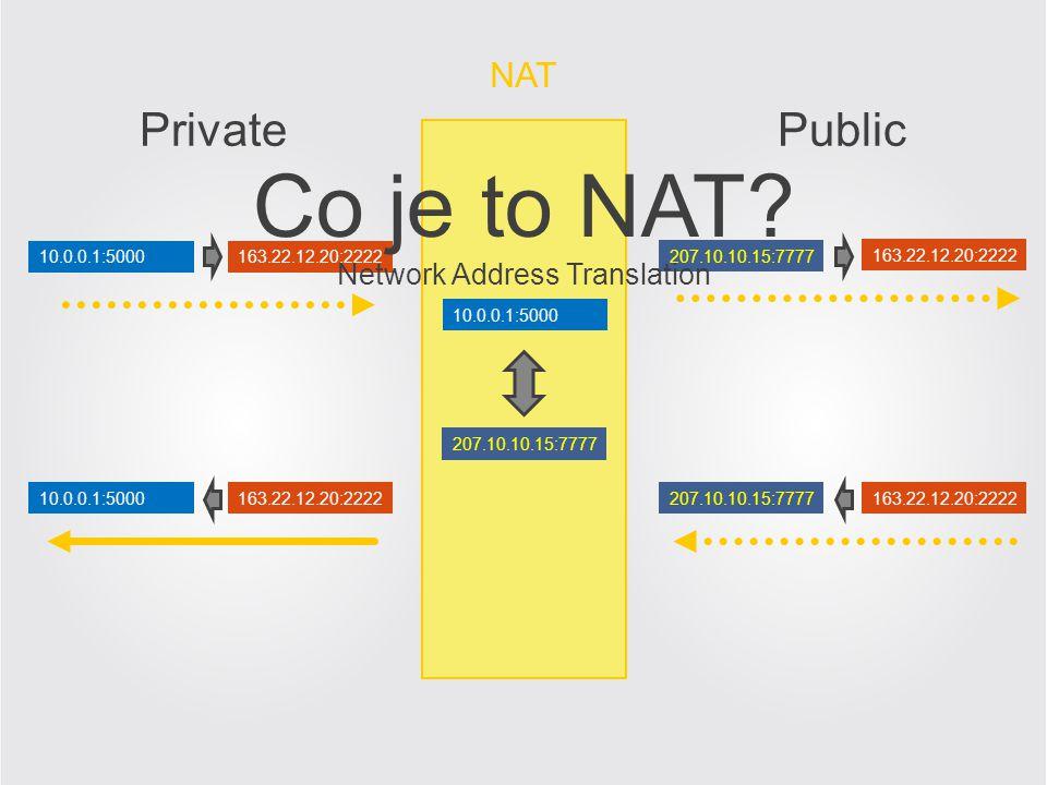 Jak zjistit adresu veřejnou? NAT 160.33.12.20:8651