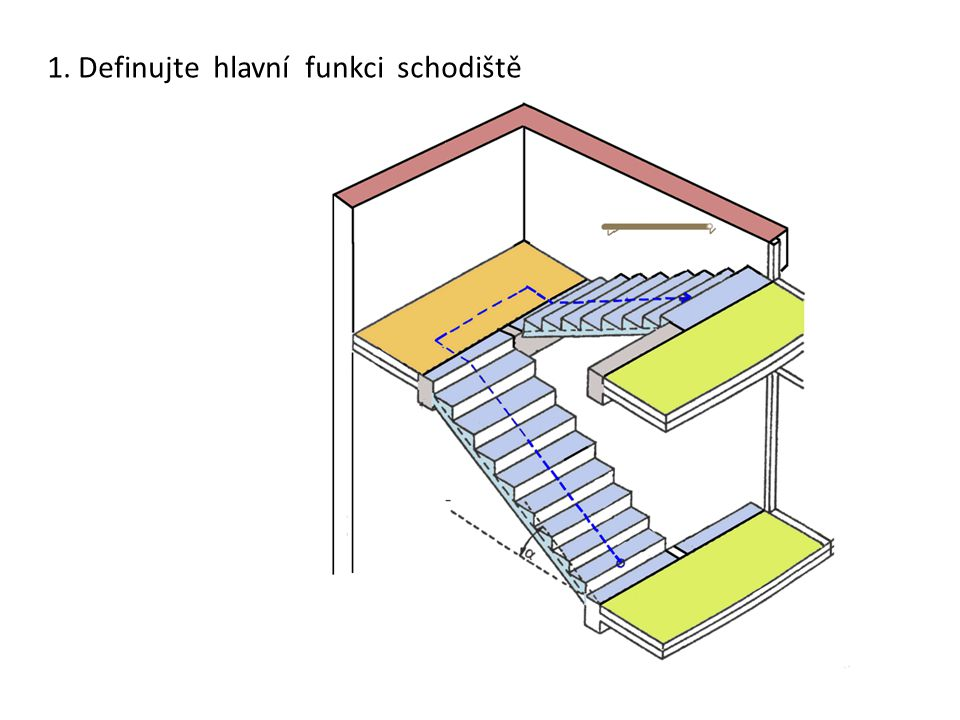 1. Definujte hlavní funkci schodiště