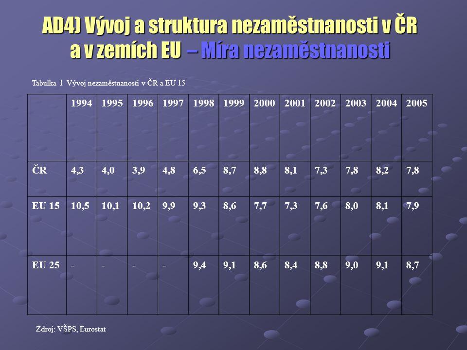 AD4) Vývoj a struktura nezaměstnanosti v ČR a v zemích EU – Míra nezaměstnanosti Tabulka 1 Vývoj nezaměstnanosti v ČR a EU 15 199419951996199719981999