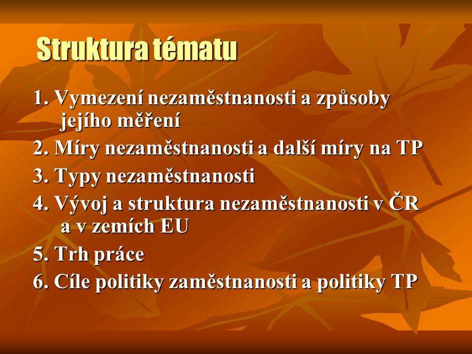 Struktura tématu 7.Modely politiky TP (režimy nezaměstnanosti) 8.