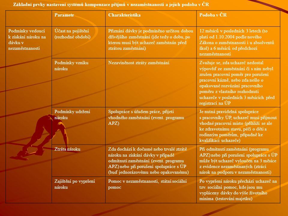 Základní prvky nastavení systémů kompenzace příjmů v nezaměstnanosti a jejich podoba v ČR ParametrCharakteristikaPodoba v ČR Podmínky vedoucí k získán