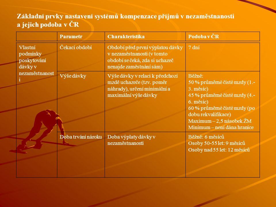 Základní prvky nastavení systémů kompenzace příjmů v nezaměstnanosti a jejich podoba v ČR ParametrCharakteristikaPodoba v ČR Vlastní podmínky poskytov