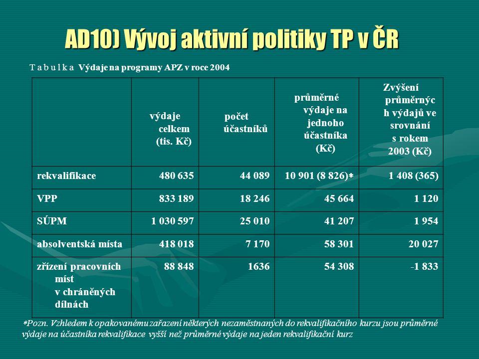 AD10) Vývoj aktivní politiky TP v ČR T a b u l k a Výdaje na programy APZ v roce 2004 výdaje celkem (tis. Kč) počet účastníků průměrné výdaje na jedno