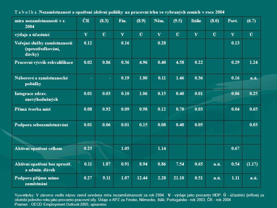 T a b u l k a Nezaměstnanost a opatření aktivní politiky na pracovní trhu ve vybraných zemích v roce 2004 míra nezaměstnanosti v r. 2004 ČR(8.3)Fin.(8