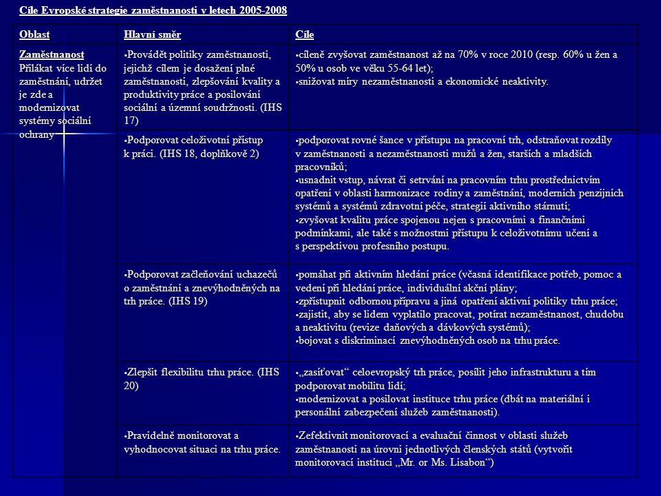 Cíle Evropské strategie zaměstnanosti v letech 2005-2008Oblast Hlavní směr Cíle Zaměstnanost Přilákat více lidí do zaměstnání, udržet je zde a moderni