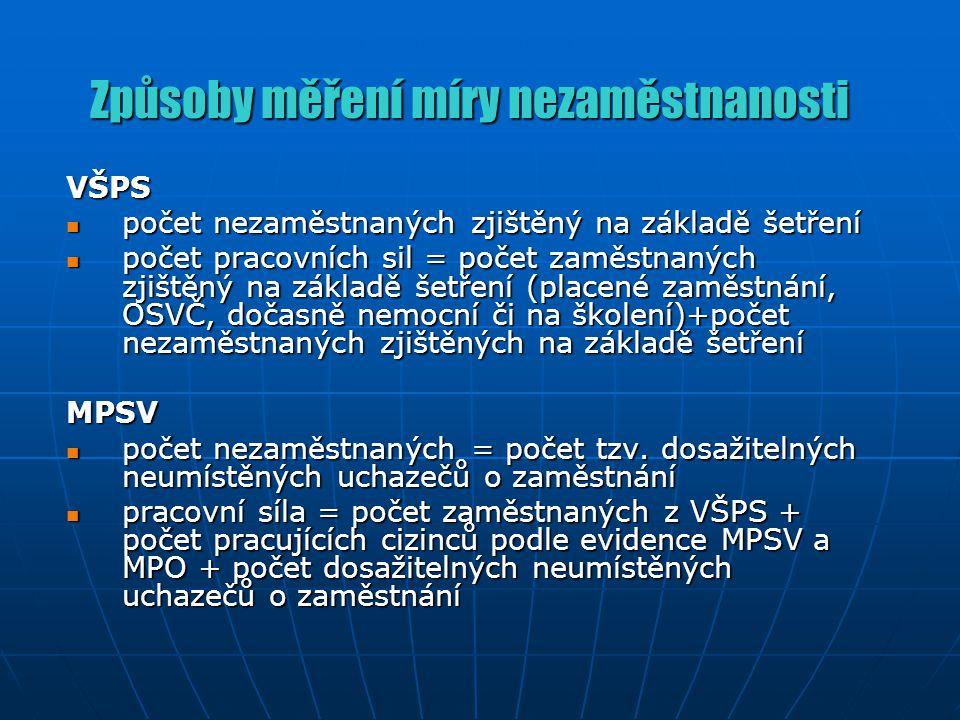 Míra nezaměstnanosti podle různých metodik VŠPS 7,0 % (3.