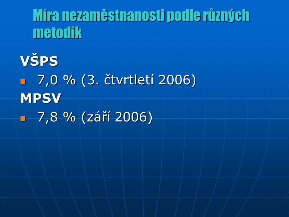 Míra nezaměstnanosti podle různých metodik VŠPS 7,0 % (3. čtvrtletí 2006) 7,0 % (3. čtvrtletí 2006)MPSV 7,8 % (září 2006) 7,8 % (září 2006)