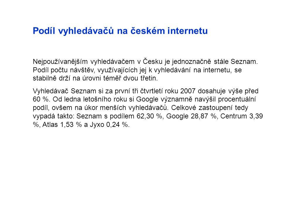 Podíl vyhledávačů na českém internetu Nejpoužívanějším vyhledávačem v Česku je jednoznačně stále Seznam. Podíl počtu návštěv, využívajících jej k vyhl