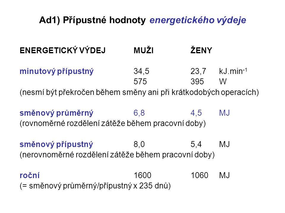Ad1) Přípustné hodnoty energetického výdeje ENERGETICKÝ VÝDEJMUŽIŽENY minutový přípustný34,523,7 kJ.min -1 575395W (nesmí být překročen během směny ani při krátkodobých operacích) směnový průměrný6,84,5MJ (rovnoměrné rozdělení zátěže během pracovní doby) směnový přípustný8,05,4MJ (nerovnoměrné rozdělení zátěže během pracovní doby) roční16001060MJ (= směnový průměrný/přípustný x 235 dnů)
