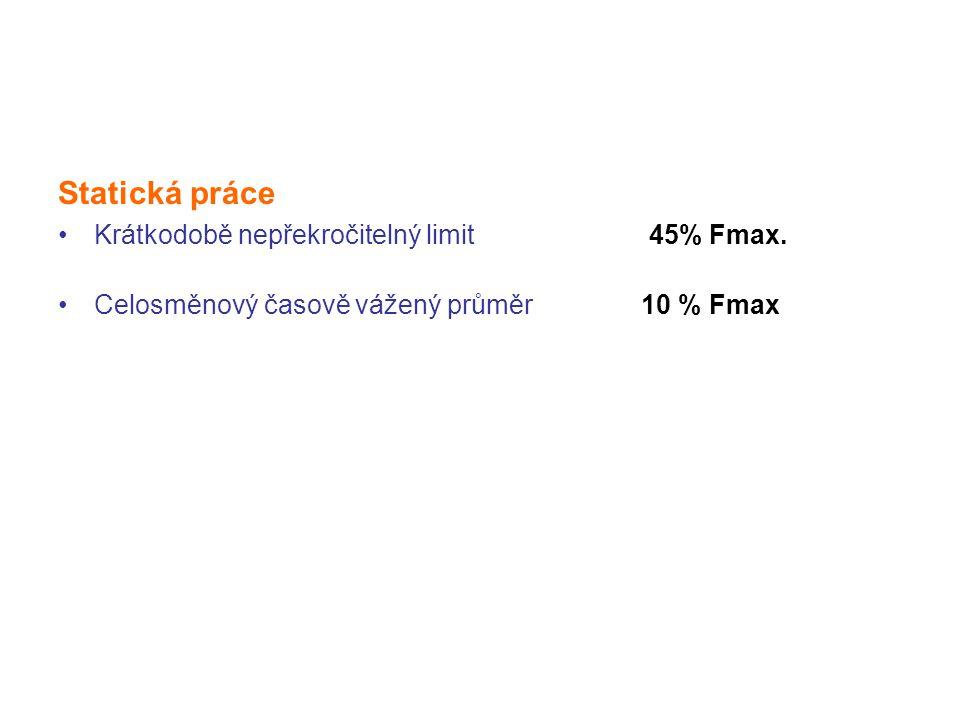 Statická práce Krátkodobě nepřekročitelný limit 45% Fmax. Celosměnový časově vážený průměr 10 % Fmax