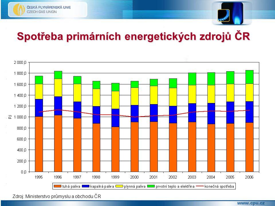 Spotřeba primárních energetických zdrojů ČR Zdroj: Ministerstvo průmyslu a obchodu ČR