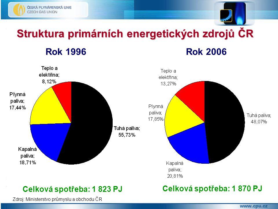 Struktura primárních energetických zdrojů ČR Rok 1996 Rok 2006 Celková spotřeba: 1 823 PJ Celková spotřeba: 1 870 PJ Zdroj: Ministerstvo průmyslu a obchodu ČR