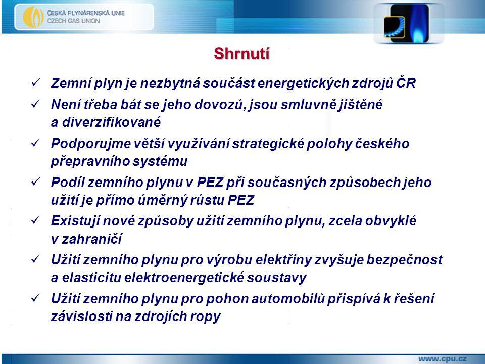 Shrnutí Zemní plyn je nezbytná součást energetických zdrojů ČR Není třeba bát se jeho dovozů, jsou smluvně jištěné a diverzifikované Podporujme větší využívání strategické polohy českého přepravního systému Podíl zemního plynu v PEZ při současných způsobech jeho užití je přímo úměrný růstu PEZ Existují nové způsoby užití zemního plynu, zcela obvyklé v zahraničí Užití zemního plynu pro výrobu elektřiny zvyšuje bezpečnost a elasticitu elektroenergetické soustavy Užití zemního plynu pro pohon automobilů přispívá k řešení závislosti na zdrojích ropy