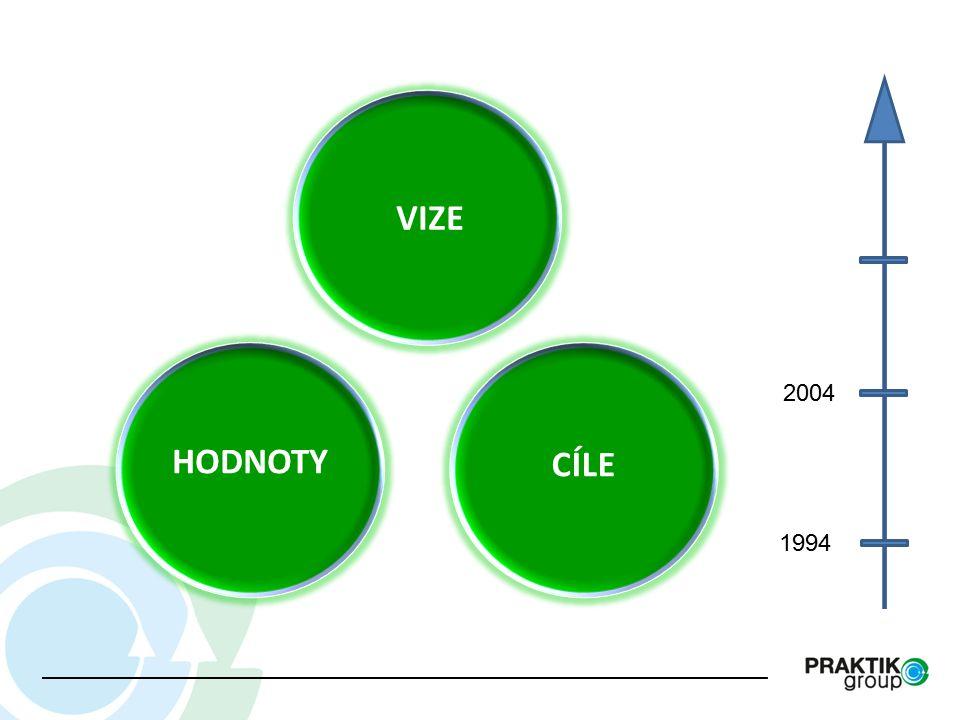 VIZE CÍLE VIZE 1994 2004 VIZE HODNOTY CÍLE Teamovost Kvalita Spolehlivost Nadšení a vstřícnost Etika Být evropskou jedničkou v nabídce recyklačních programů Elektroodpad Automotive