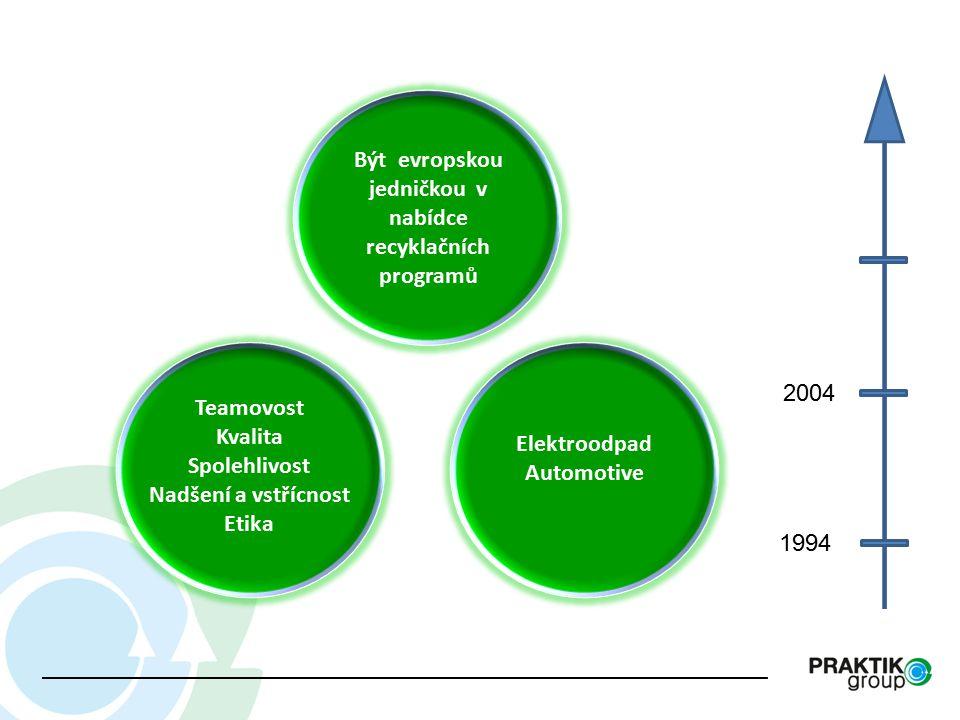 VIZE CÍLE VIZE Teamovost Kvalita Spolehlivost Nadšení a vstřícnost Etika Být evropskou jedničkou v nabídce recyklačních programů Elektroodpad Automotive 1994 2004