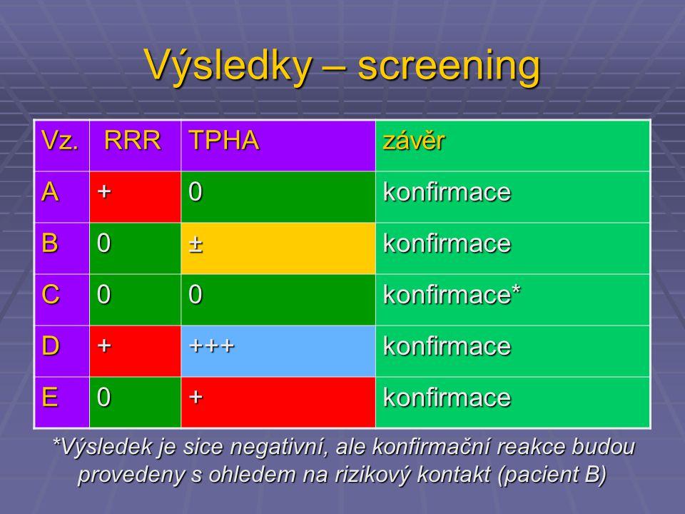 Výsledky – screening Vz. RRR RRRTPHAzávěr A+0konfirmace B0±konfirmace C00konfirmace* D++++konfirmace E0+konfirmace *Výsledek je sice negativní, ale ko