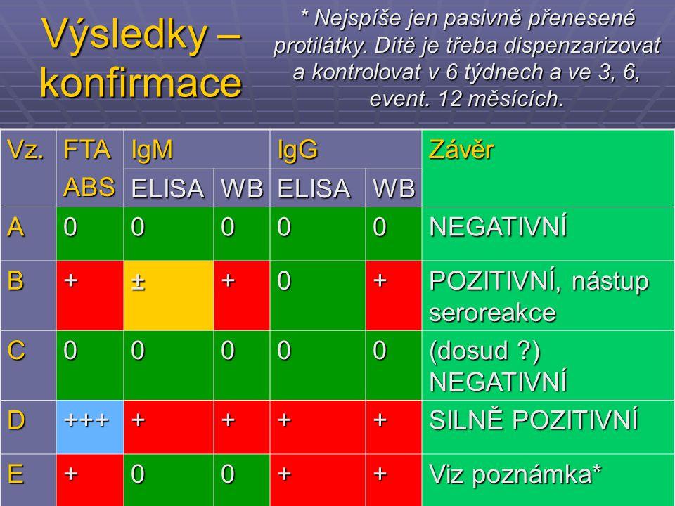 Výsledky – konfirmace Vz.FTAABSIgMIgGZávěr ELISAWBELISAWB A00000NEGATIVNÍ B+±+0+ POZITIVNÍ, nástup seroreakce C00000 (dosud ?) NEGATIVNÍ D+++++++ SILN