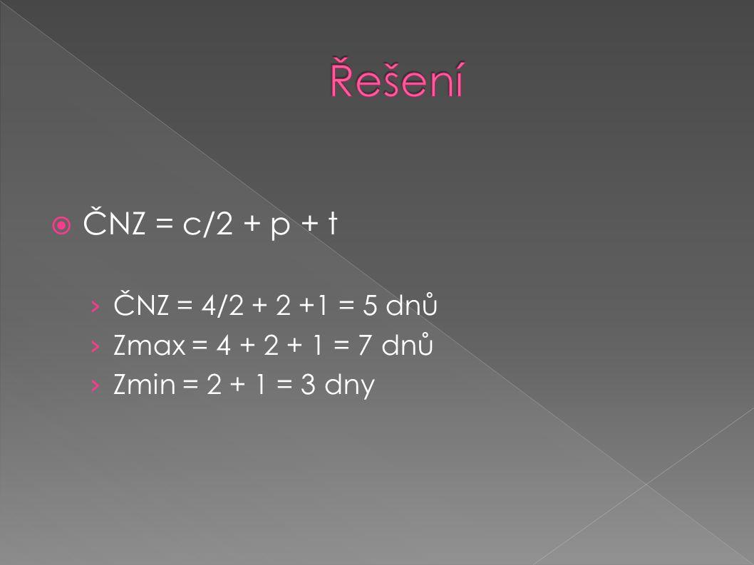  ČNZ = c/2 + p + t › ČNZ = 4/2 + 2 +1 = 5 dnů › Zmax = 4 + 2 + 1 = 7 dnů › Zmin = 2 + 1 = 3 dny