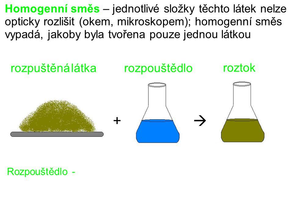 Homogenní směs – jednotlivé složky těchto látek nelze opticky rozlišit (okem, mikroskopem); homogenní směs vypadá, jakoby byla tvořena pouze jednou látkou Rozpouštědlo - rozpouštědlorozpuštěná látka roztok += + 