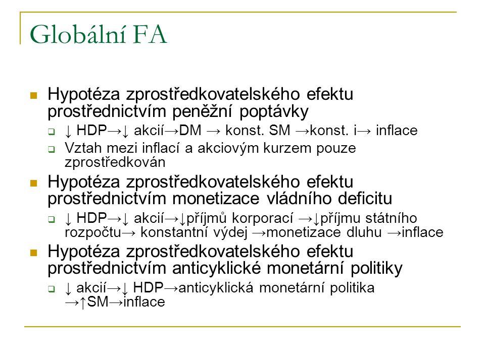 Globální FA Hypotéza zprostředkovatelského efektu prostřednictvím peněžní poptávky  ↓ HDP→↓ akcií→DM → konst. SM →konst. i→ inflace  Vztah mezi infl