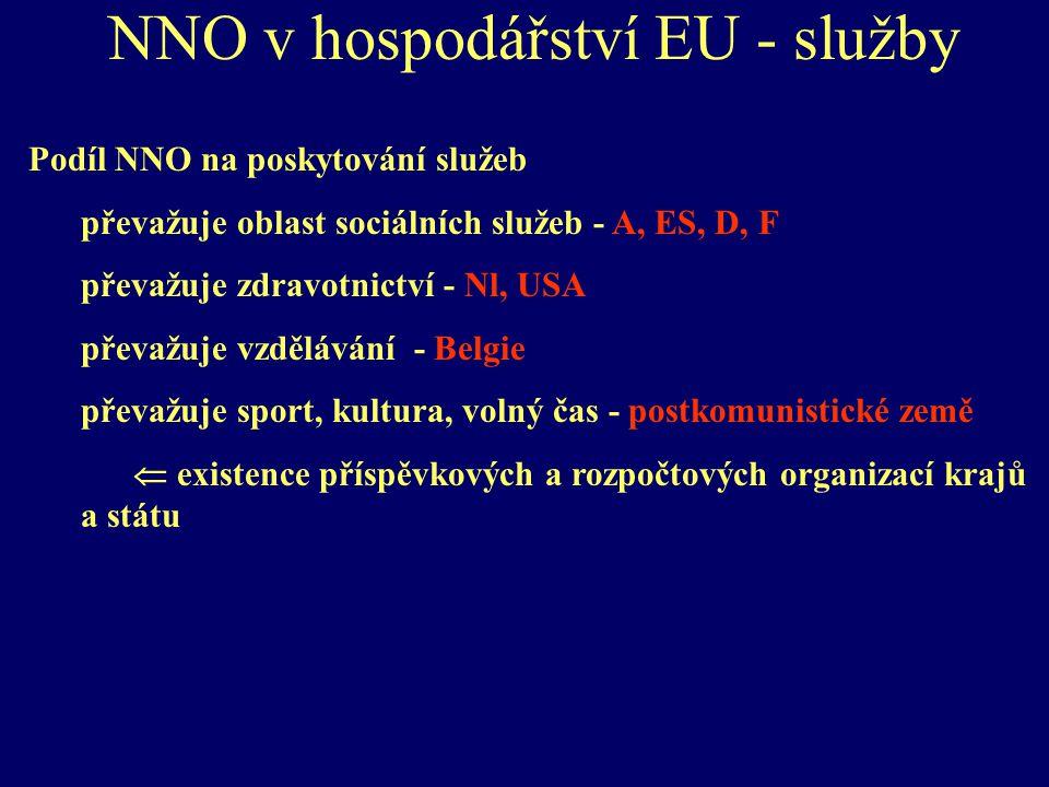 NNO v hospodářství EU - služby Podíl NNO na poskytování služeb převažuje oblast sociálních služeb - A, ES, D, F převažuje zdravotnictví - Nl, USA převažuje vzdělávání - Belgie převažuje sport, kultura, volný čas - postkomunistické země  existence příspěvkových a rozpočtových organizací krajů a státu