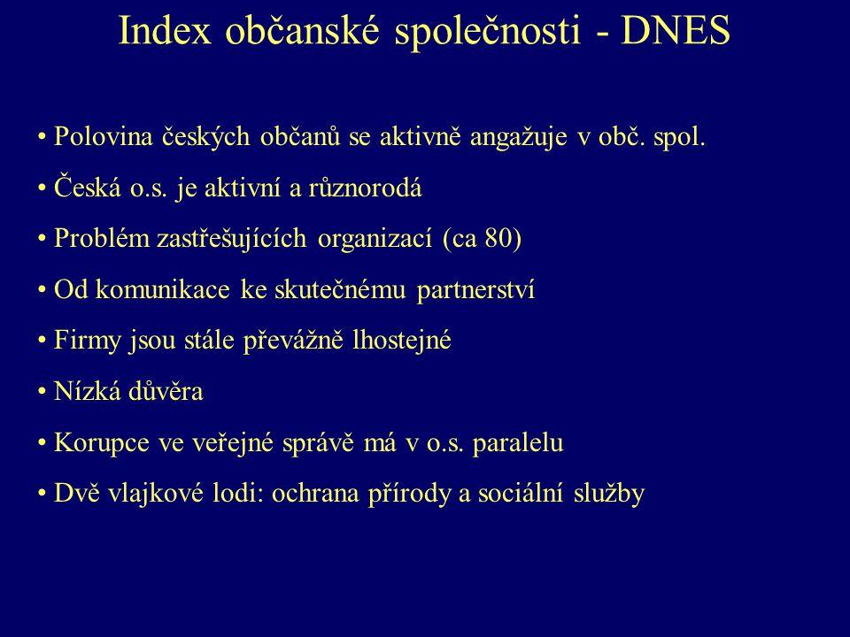 Index občanské společnosti - DNES Polovina českých občanů se aktivně angažuje v obč.