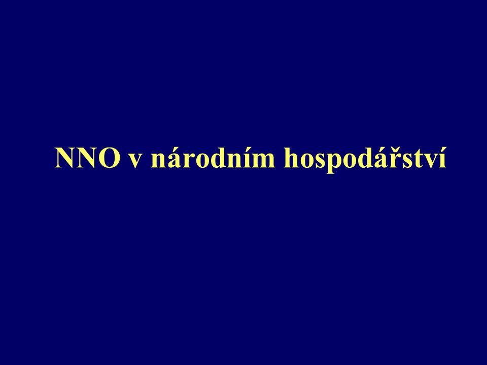 """NNO v hospodářství ČR a EU Podíl NNO na HDP 0,35 % (""""neziskové instituce sloužící domácnostem - nár."""