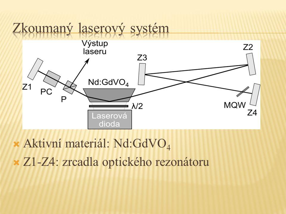  Aktivní materiál: Nd:GdVO 4  Z1-Z4: zrcadla optického rezonátoru