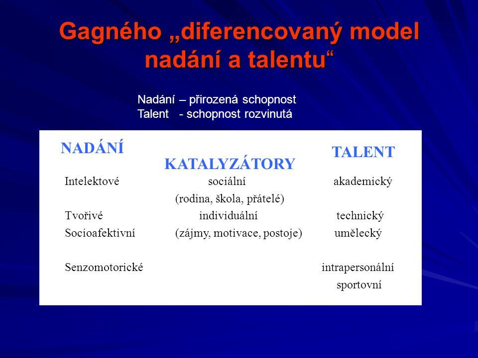 """Gagného """"diferencovaný model nadání a talentu NADÁNÍ KATALYZÁTORY TALENT Intelektovésociální akademický (rodina, škola, přátelé) Tvořivé individuální technický Socioafektivní (zájmy, motivace, postoje) umělecký Senzomotorické intrapersonální sportovní Nadání – přirozená schopnost Talent - schopnost rozvinutá"""