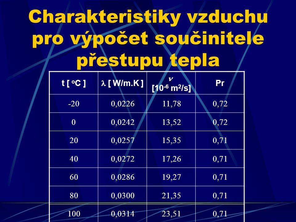 Charakteristiky vzduchu pro výpočet součinitele přestupu tepla t [ o C ] [ W/m.K ] [10 -6 m 2 /s] Pr -200,022611,780,72 00,024213,520,72 200,025715,350,71 400,027217,260,71 600,028619,270,71 800,030021,350,71 1000,031423,510,71