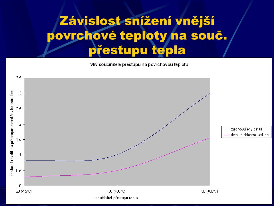 Závislost snížení vnější povrchové teploty na souč. přestupu tepla
