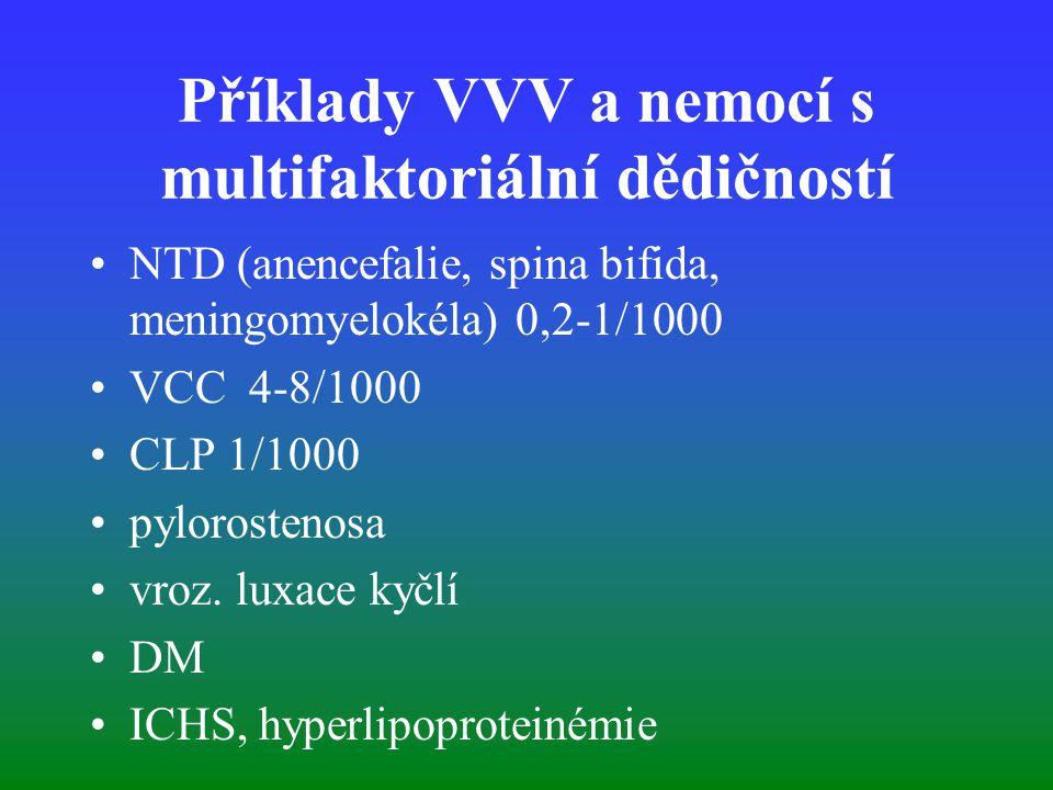 Příklady VVV a nemocí s multifaktoriální dědičností NTD (anencefalie, spina bifida, meningomyelokéla) 0,2-1/1000 VCC 4-8/1000 CLP 1/1000 pylorostenosa