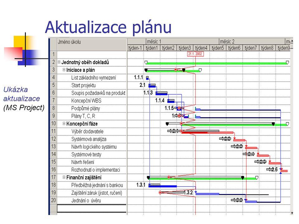 Aktualizace plánu Ukázka aktualizace (MS Project)