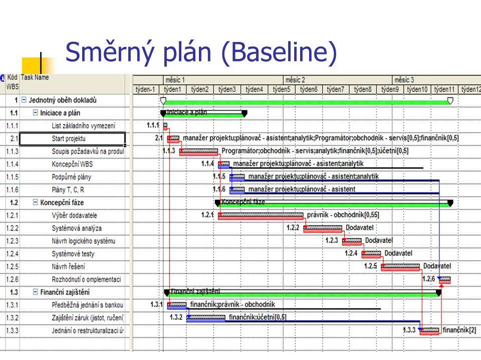Směrný plán (Baseline)