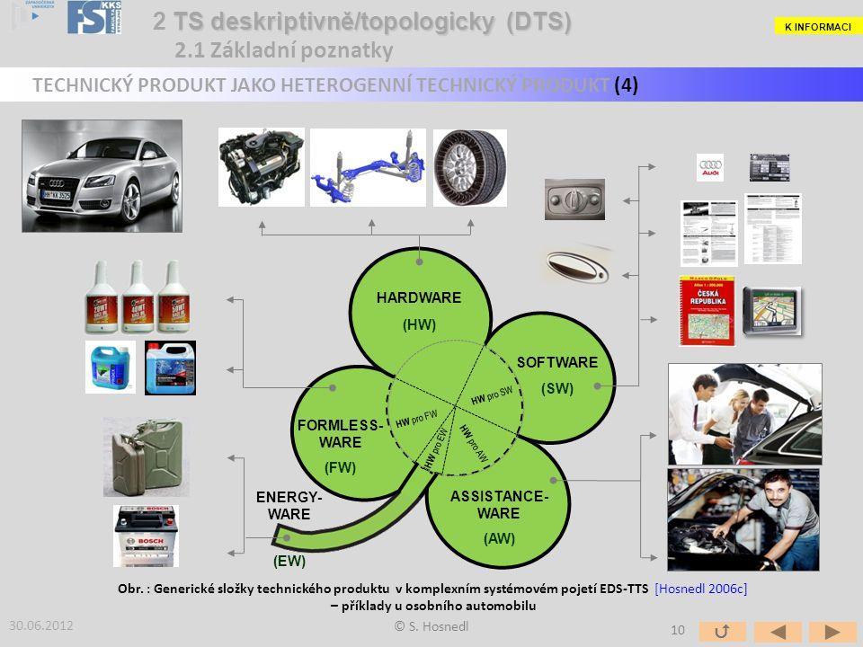 © S. Hosnedl 30.06.2012 Obr. : Generické složky technického produktu v komplexním systémovém pojetí EDS-TTS [Hosnedl 2006c] – příklady u osobního auto