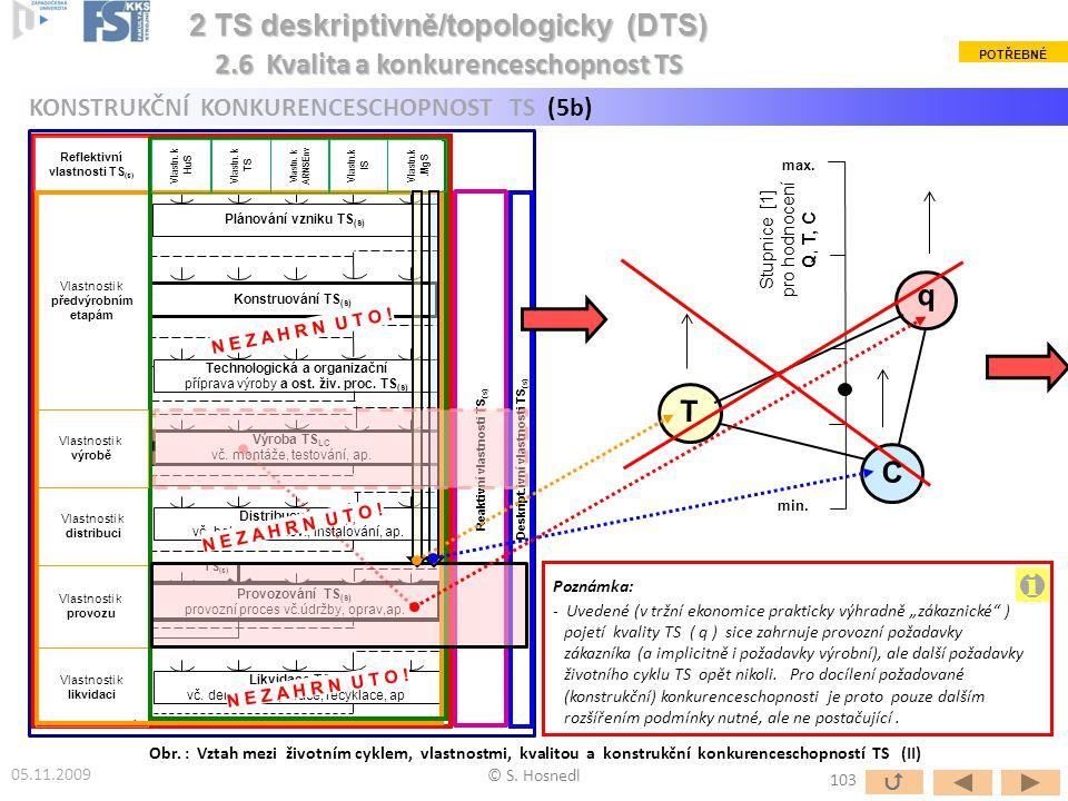 Stupnice [1] pro hodnocení Q, T, C min. max. Obr. : Vztah mezi životním cyklem, vlastnostmi, kvalitou a konstrukční konkurenceschopností TS (II) © S.