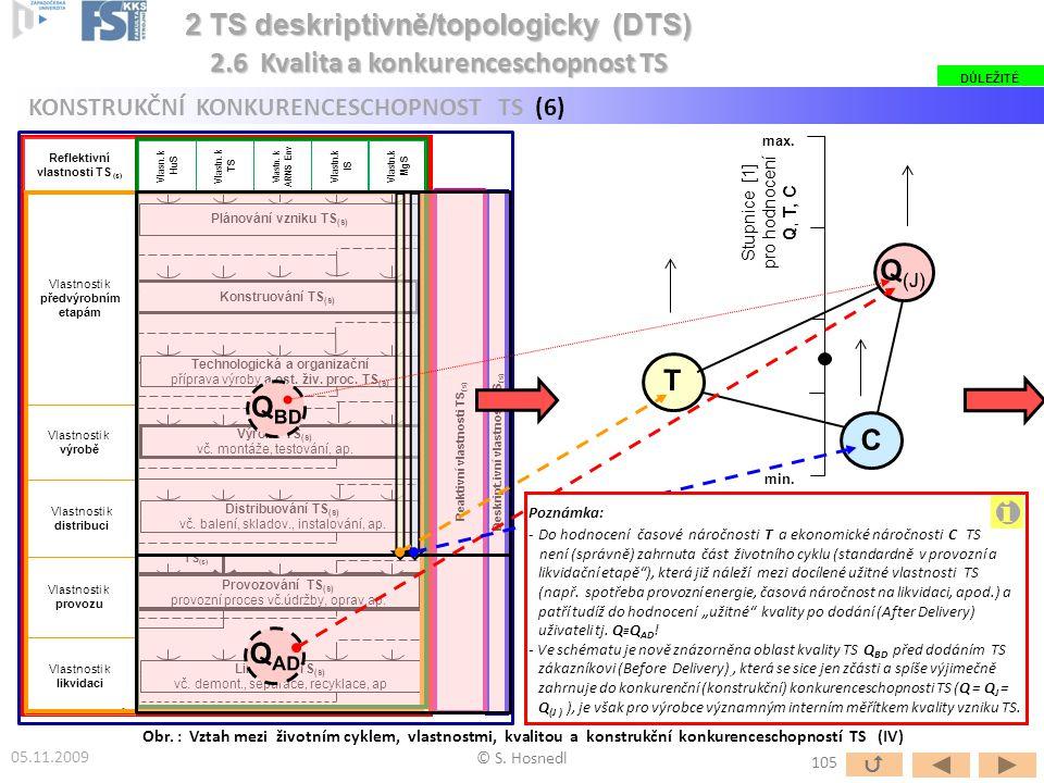 Stupnice [1] pro hodnocení Q, T, C min. max. Obr. : Vztah mezi životním cyklem, vlastnostmi, kvalitou a konstrukční konkurenceschopností TS (IV) © S.