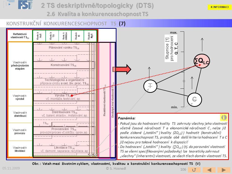Člověk HuS Tech.Syst. TS Akt.&R.okolí AEnv Inf.Syst. IS Manaž.Syst. MgS Plánování vzniku TS (s) Konstruování TS (s) Technologická a organizační přípra