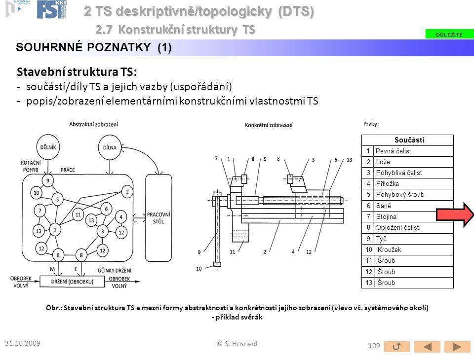 Stavební struktura TS: -součástí/díly TS a jejich vazby (uspořádání) -popis/zobrazení elementárními konstrukčními vlastnostmi TS © S. Hosnedl 2 TS des