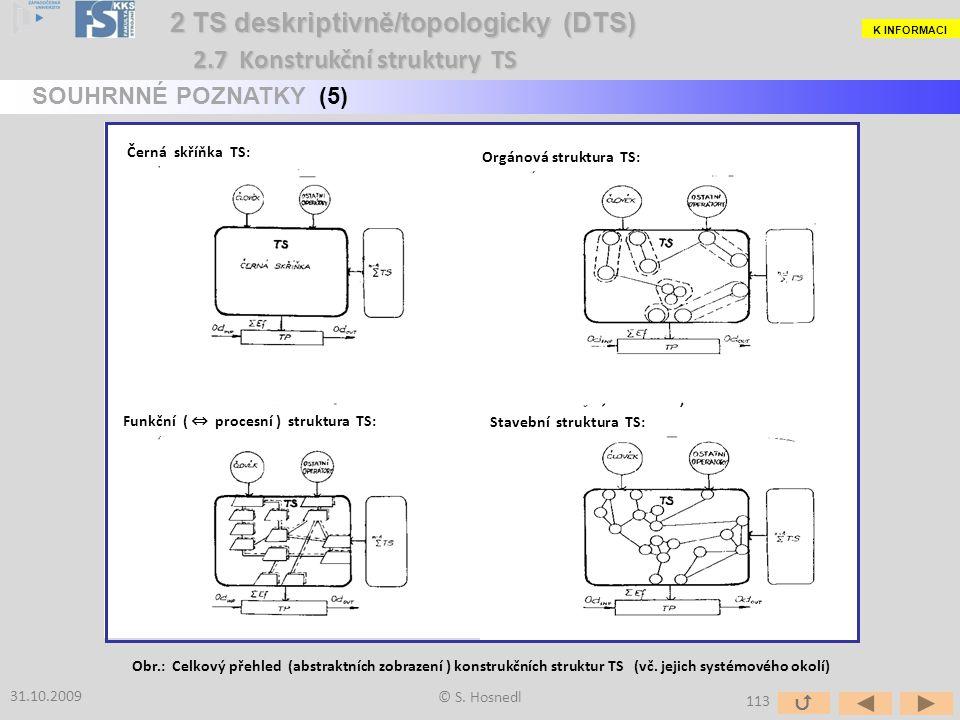 © S. Hosnedl 2 TS deskriptivně/topologicky (DTS) 2 TS deskriptivně/topologicky (DTS) 31.10.2009 SOUHRNNÉ POZNATKY (5) Obr.: Celkový přehled (abstraktn