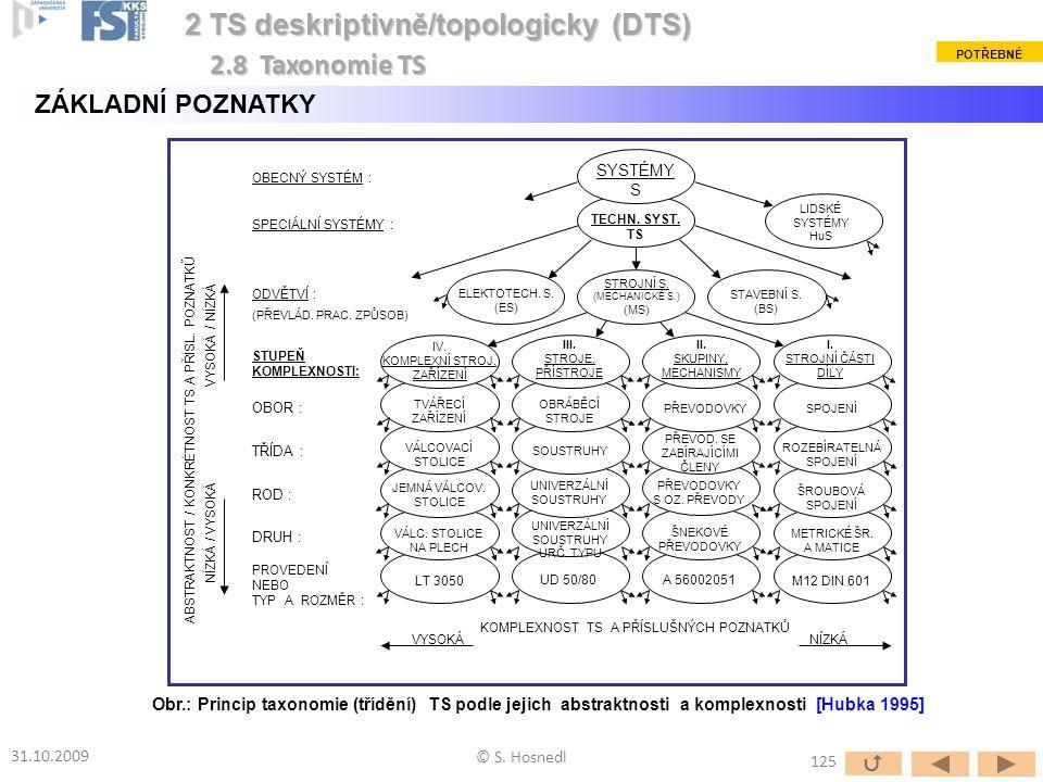 Obr.: Princip taxonomie (třídění) TS podle jejich abstraktnosti a komplexnosti [Hubka 1995] © S. Hosnedl 31.10.2009 2 TS deskriptivně/topologicky (DTS